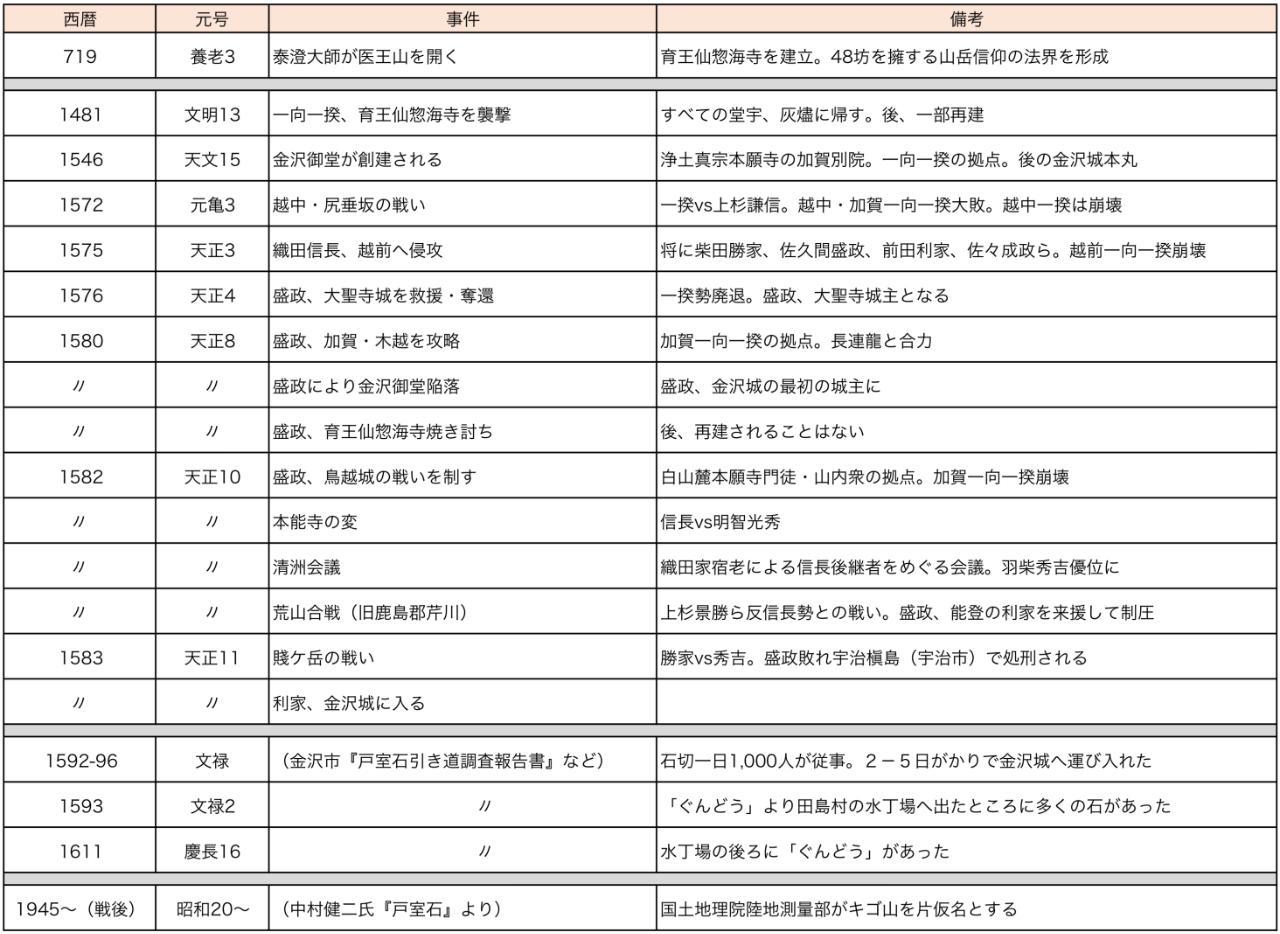 軍道坂 関連年表