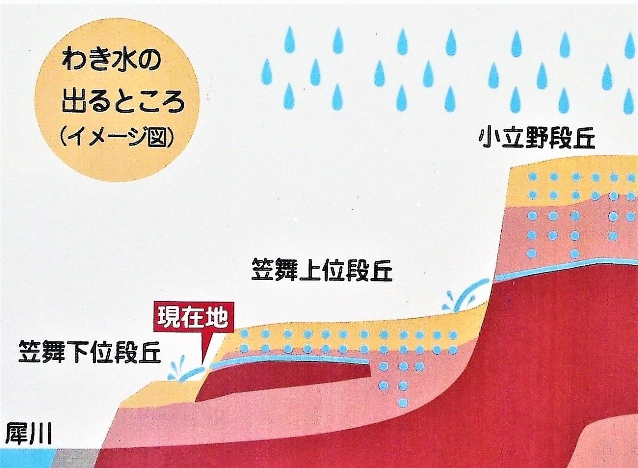 「ショウズ」説明板に描かれた湧き水のイメージ